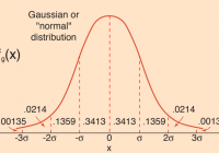 the value of standard norm distribution