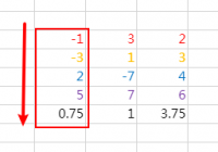 Calculate the Mean and Variance in batch normalization