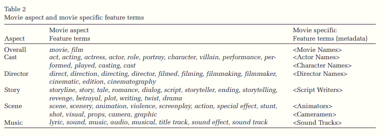 Movie aspect and movie specific feature terms