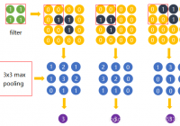 Understand max-pooling Operation in Neural Networks - Machine Learning Tutorial