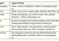 movie aspect words used in papers