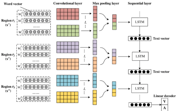 the structure of cnn+lstm