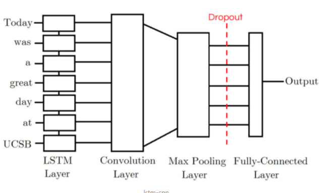 the structure of lstm+cnn