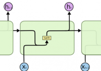 Structure of basic RNN