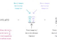 understand Multivarible Chain Rule