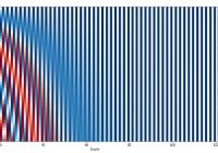 Position Encoding Value in Transformer
