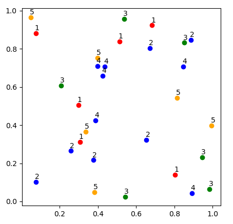 Visualizing Clustered and Labeled Data With Different Color in Matplotlib Scatter Plots