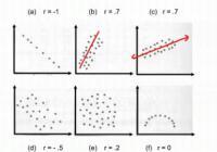 Implement Pearson Correlation Coefficient Loss in TensorFlow - TensorFlow Tutorial