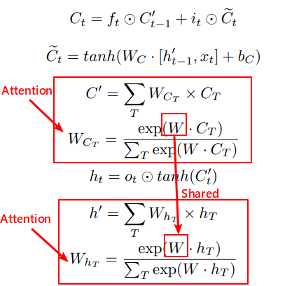 The equations of advanced lstm