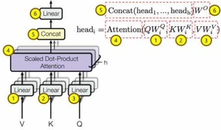 The structure of Multi-Head Attention