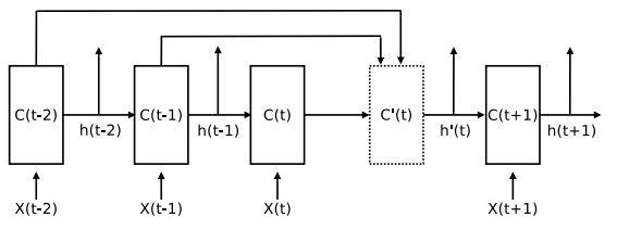 The structure of advanced lstm