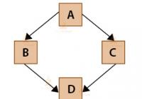 Python Class Multiple Inheritance
