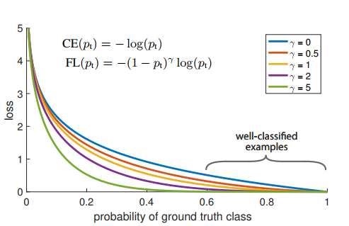 a comparison between focal loss and cross entropy loss