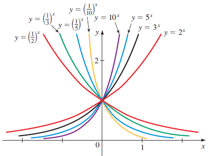 exponential function in machine learning