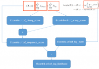 understand crf layer in tensorflow