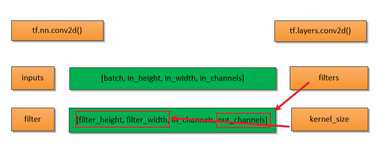 The relationship of filters and kernel_size between tf.nn.conv2d() and tf.layers.conv2d()