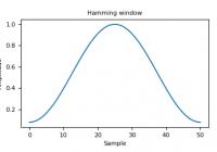 hamming window example