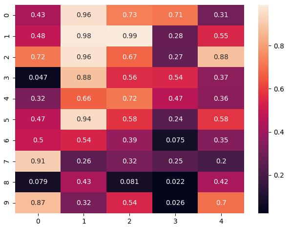 Display value in heatmap in python seaborn