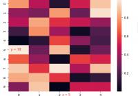 import numpy as np import matplotlib.pyplot as plt import seaborn as sns data = np.random.rand(10, 5) ax = sns.heatmap(data = data) plt.show()
